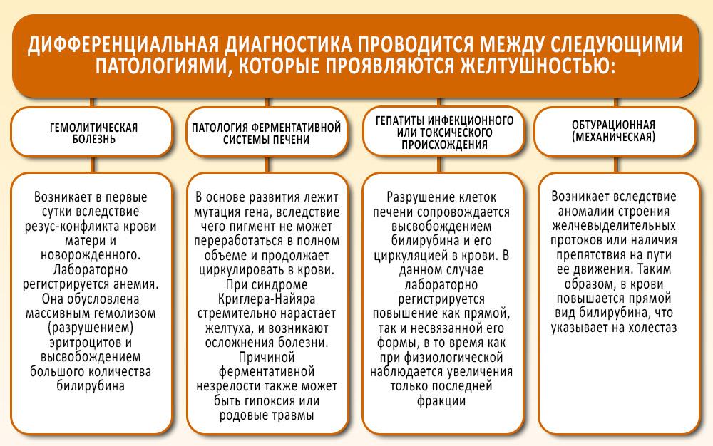 Дифференциальная диагностика при патологиях