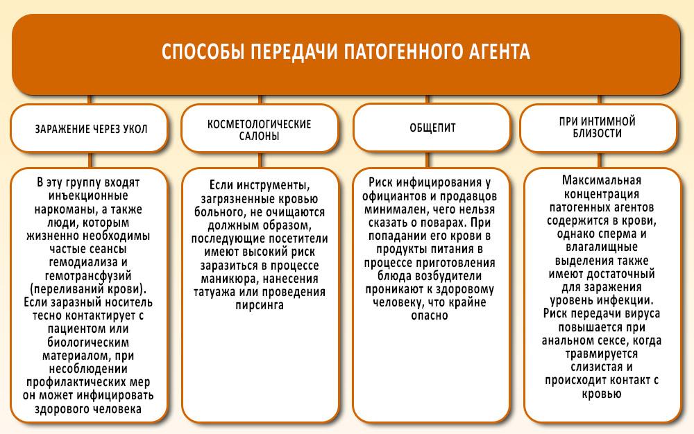 Пути передачи гепатита C